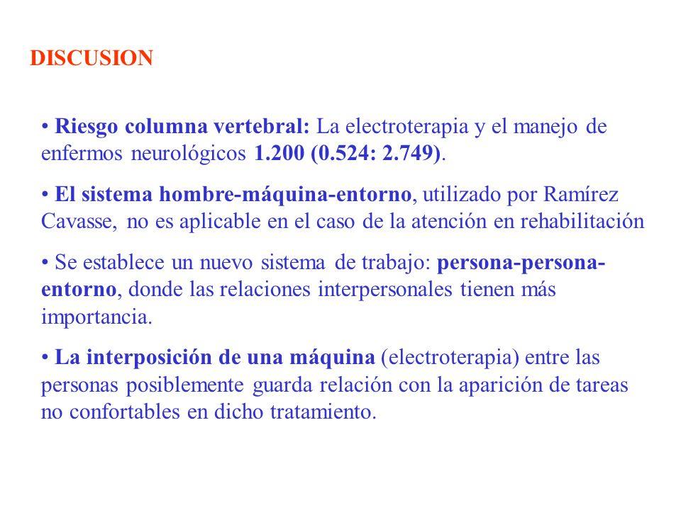 DISCUSIONRiesgo columna vertebral: La electroterapia y el manejo de enfermos neurológicos 1.200 (0.524: 2.749).
