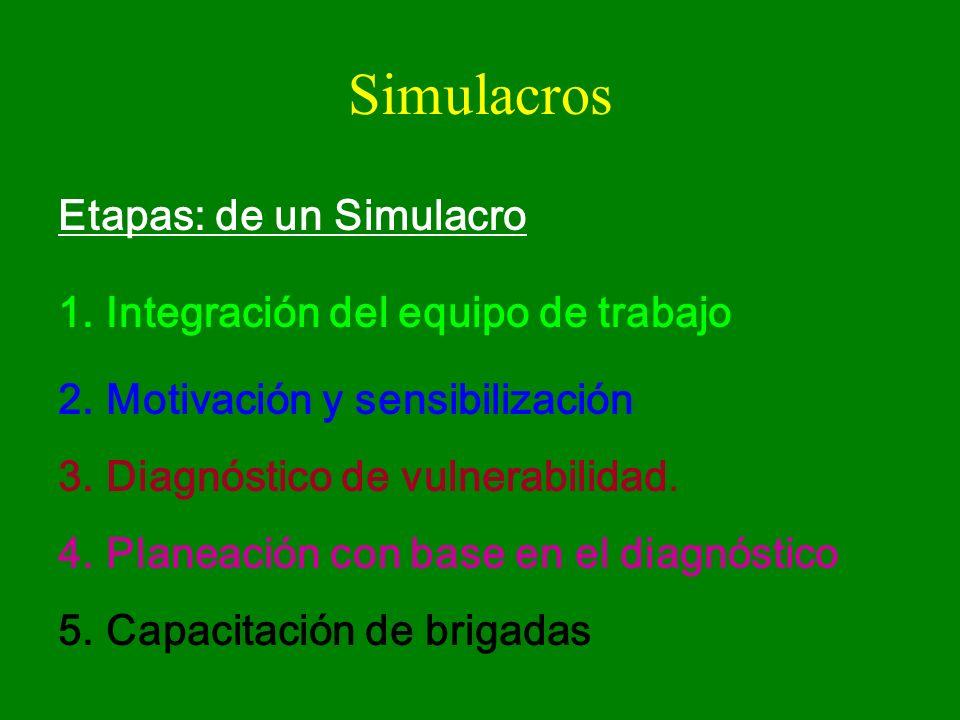 Simulacros Etapas: de un Simulacro Integración del equipo de trabajo