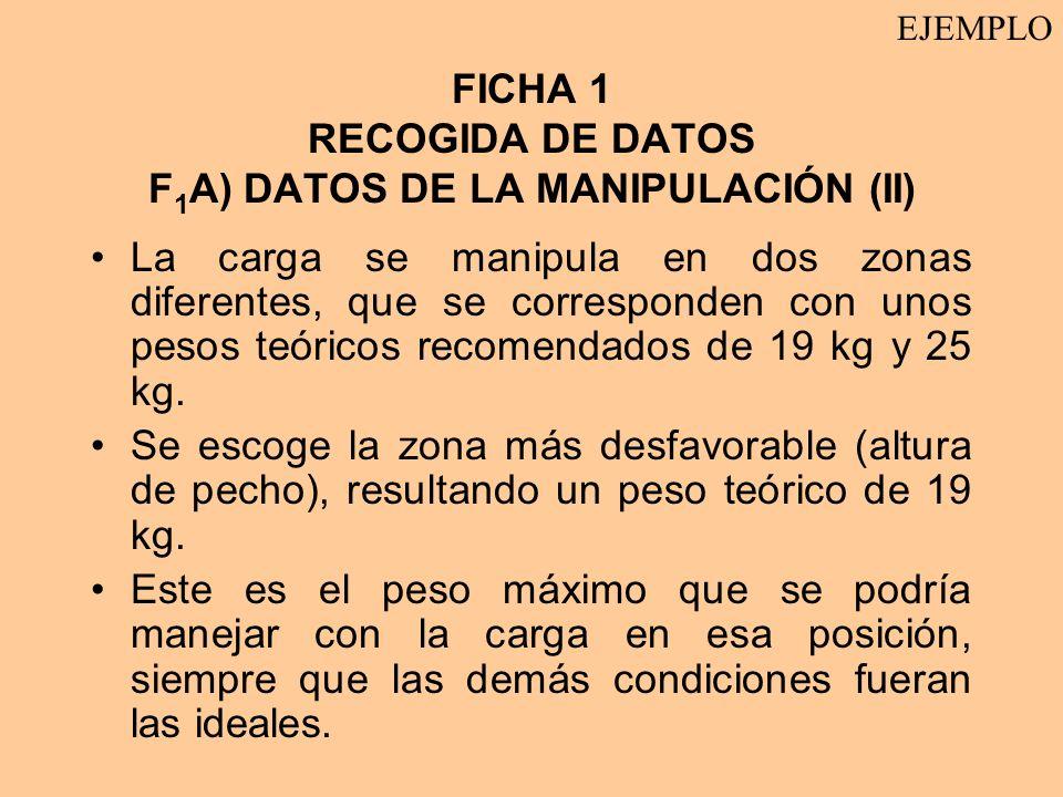 FICHA 1 RECOGIDA DE DATOS F1A) DATOS DE LA MANIPULACIÓN (II)