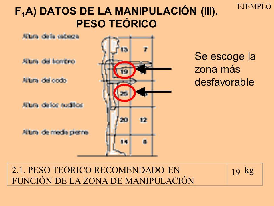 F1A) DATOS DE LA MANIPULACIÓN (III). PESO TEÓRICO