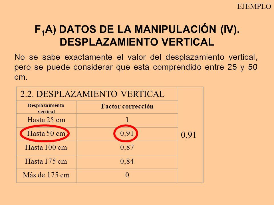 F1A) DATOS DE LA MANIPULACIÓN (IV). DESPLAZAMIENTO VERTICAL