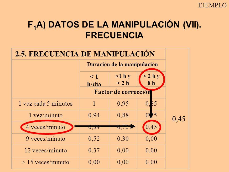F1A) DATOS DE LA MANIPULACIÓN (VII). FRECUENCIA
