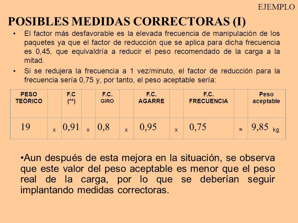 POSIBLES MEDIDAS CORRECTORAS (I)