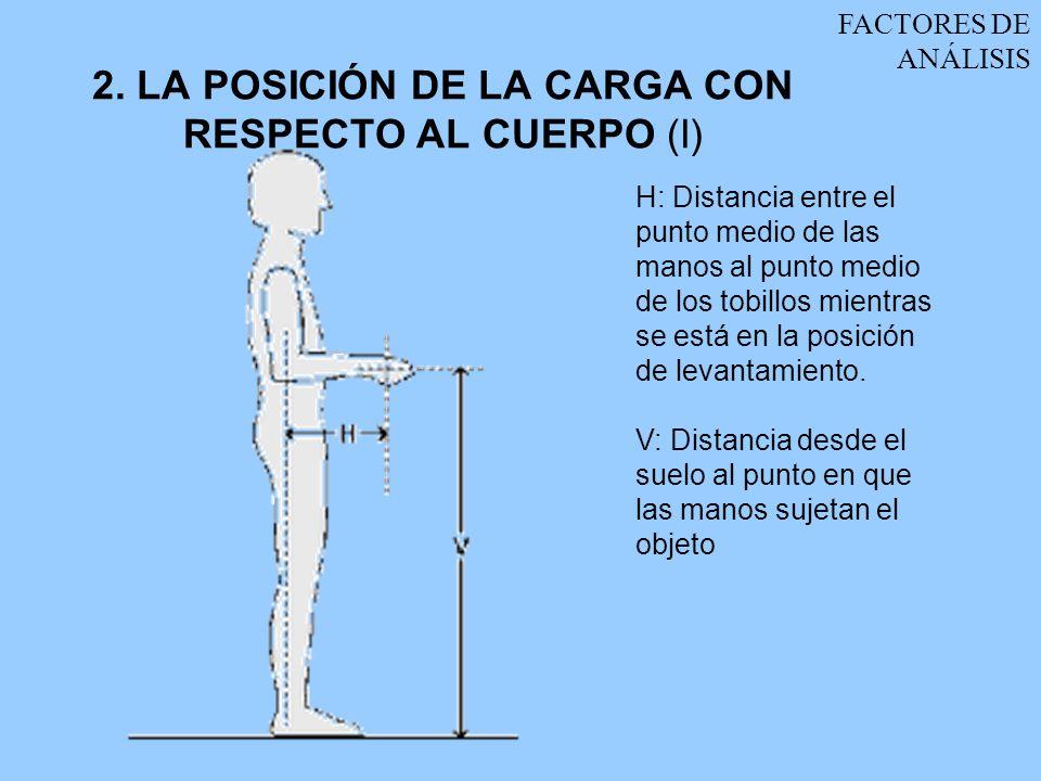 2. LA POSICIÓN DE LA CARGA CON RESPECTO AL CUERPO (I)