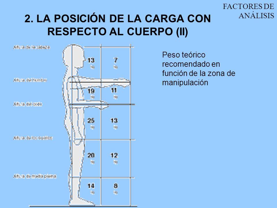 2. LA POSICIÓN DE LA CARGA CON RESPECTO AL CUERPO (II)