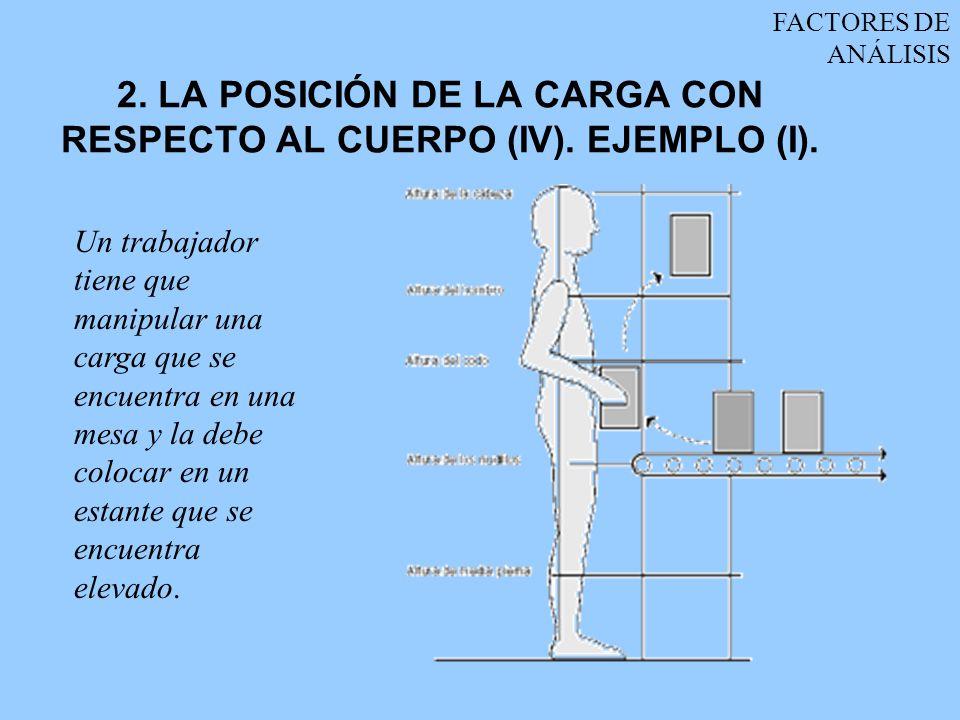 2. LA POSICIÓN DE LA CARGA CON RESPECTO AL CUERPO (IV). EJEMPLO (I).
