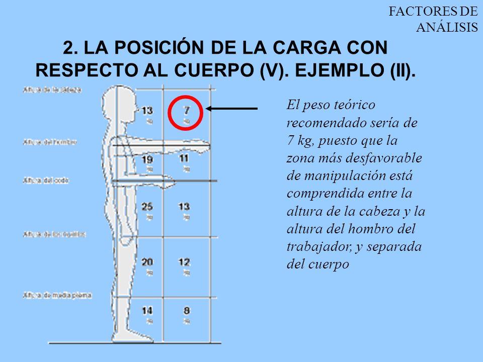 2. LA POSICIÓN DE LA CARGA CON RESPECTO AL CUERPO (V). EJEMPLO (II).