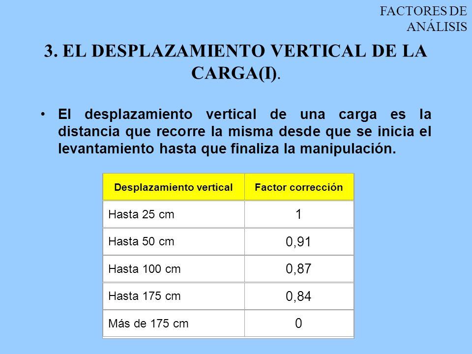 3. EL DESPLAZAMIENTO VERTICAL DE LA CARGA(I).