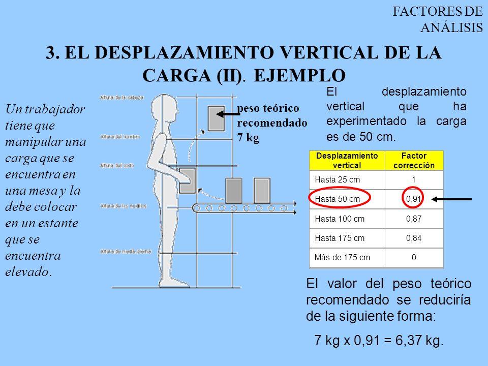 3. EL DESPLAZAMIENTO VERTICAL DE LA CARGA (II). EJEMPLO
