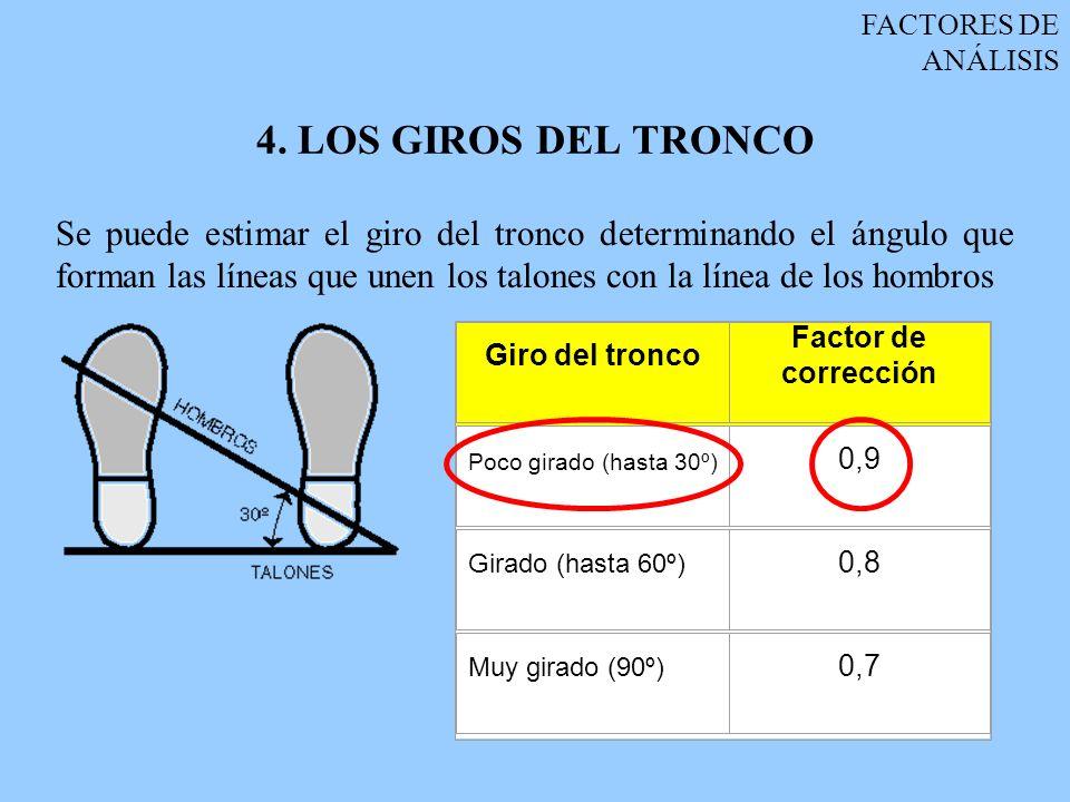 FACTORES DE ANÁLISIS 4. LOS GIROS DEL TRONCO.