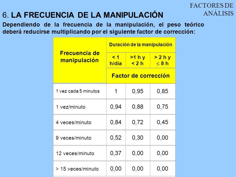 6. LA FRECUENCIA DE LA MANIPULACIÓN
