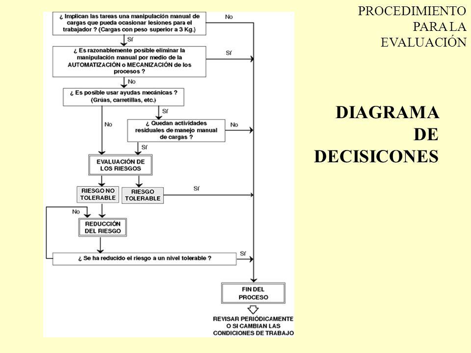 DIAGRAMA DE DECISICONES