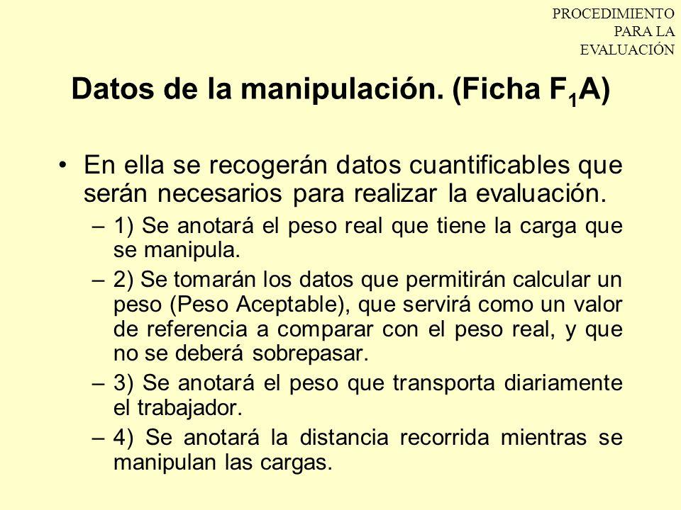 Datos de la manipulación. (Ficha F1A)
