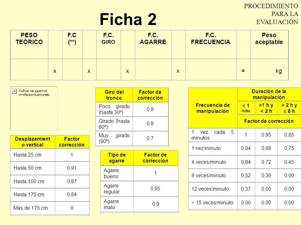 Ficha 2 PROCEDIMIENTO PARA LA EVALUACIÓN PESO TEÓRICO F.C (**)
