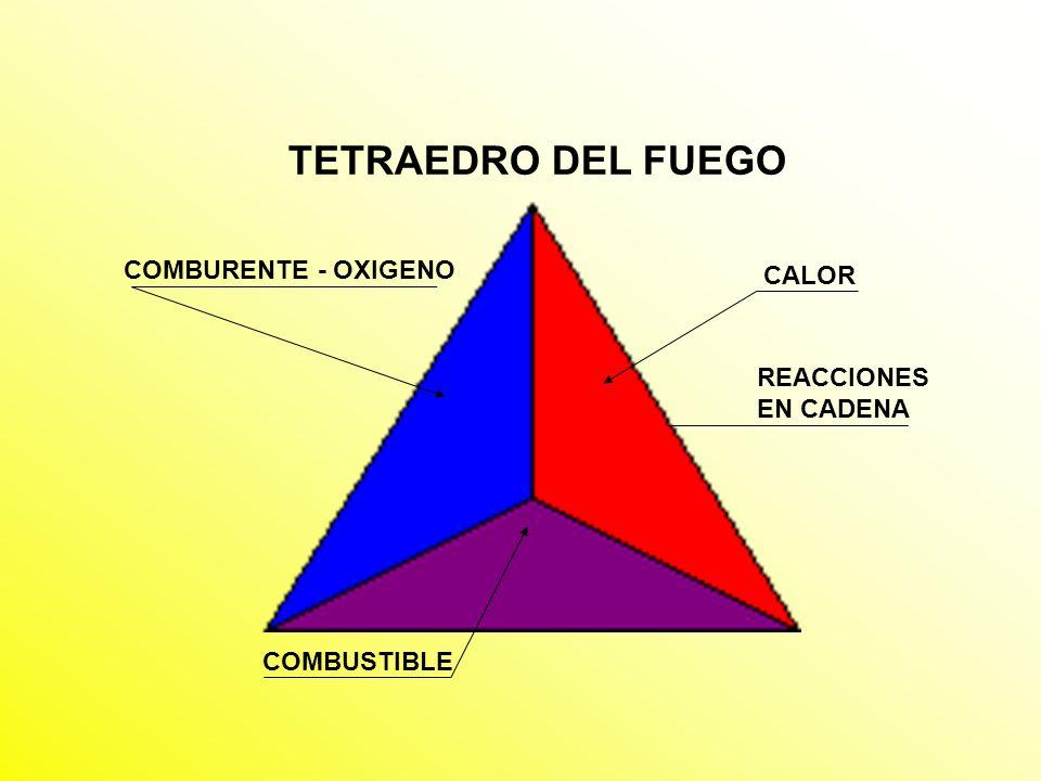 TETRAEDRO DEL FUEGO COMBURENTE - OXIGENO CALOR REACCIONES EN CADENA
