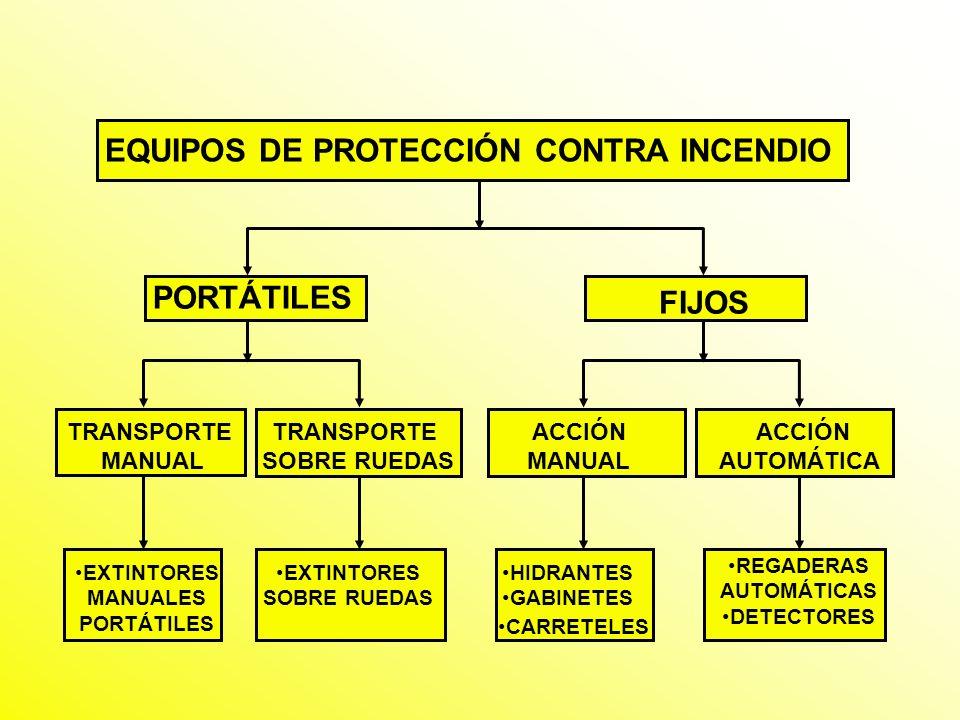 EQUIPOS DE PROTECCIÓN CONTRA INCENDIO