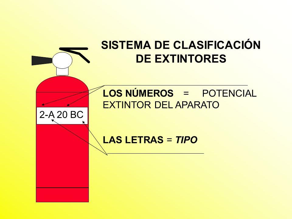 SISTEMA DE CLASIFICACIÓN DE EXTINTORES