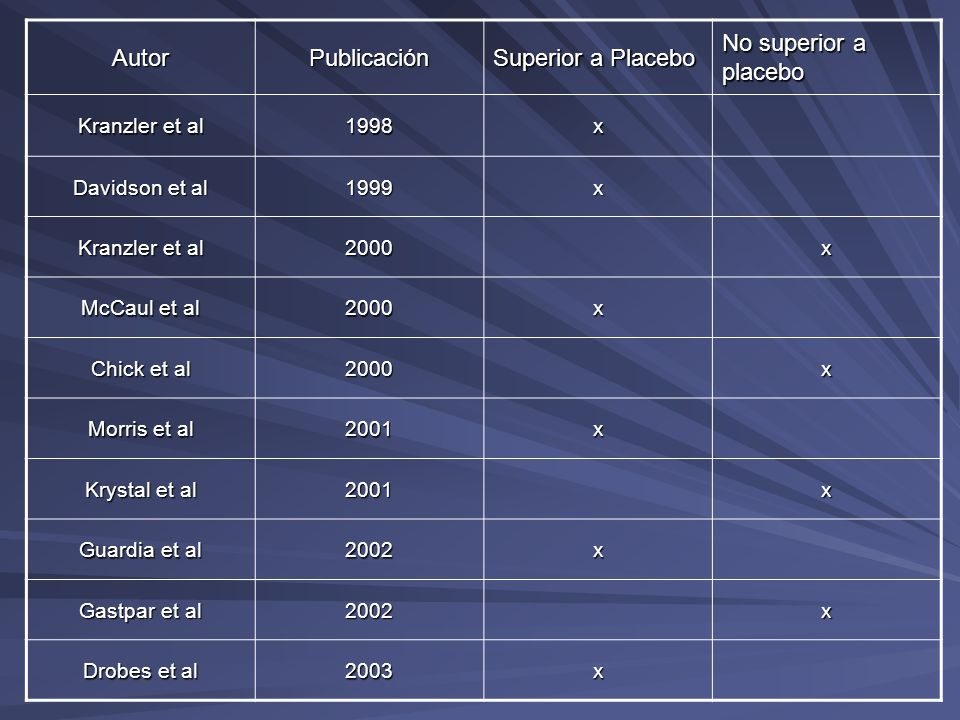 Autor Publicación Superior a Placebo No superior a placebo