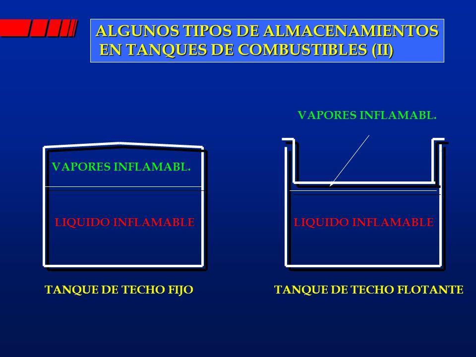 ALGUNOS TIPOS DE ALMACENAMIENTOS EN TANQUES DE COMBUSTIBLES (II)