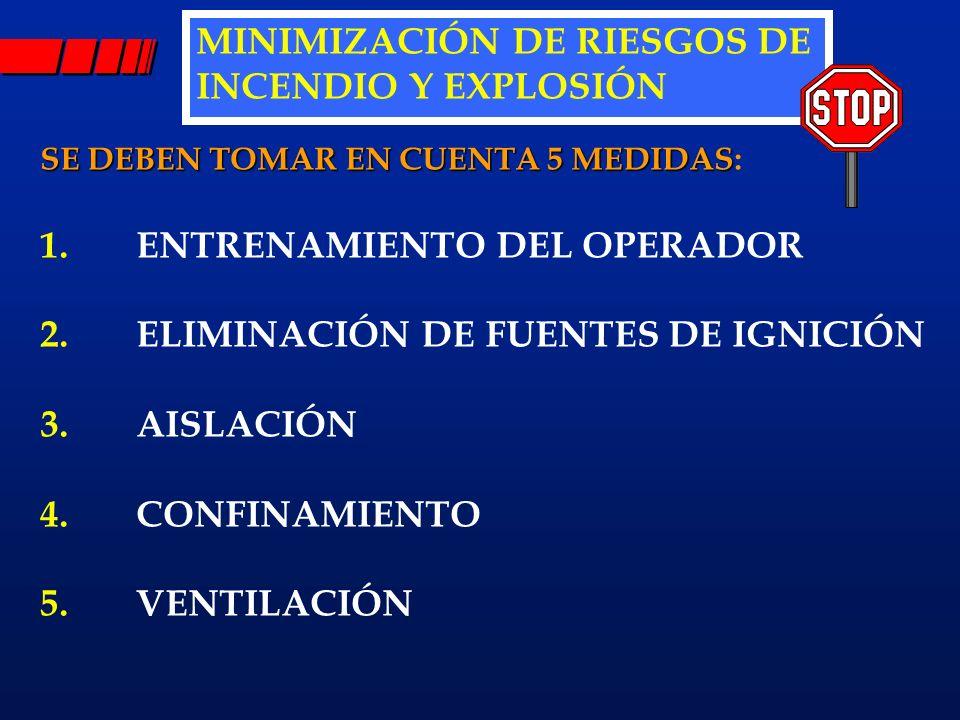 MINIMIZACIÓN DE RIESGOS DE INCENDIO Y EXPLOSIÓN