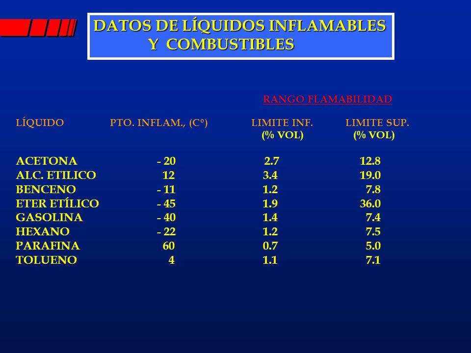 DATOS DE LÍQUIDOS INFLAMABLES Y COMBUSTIBLES
