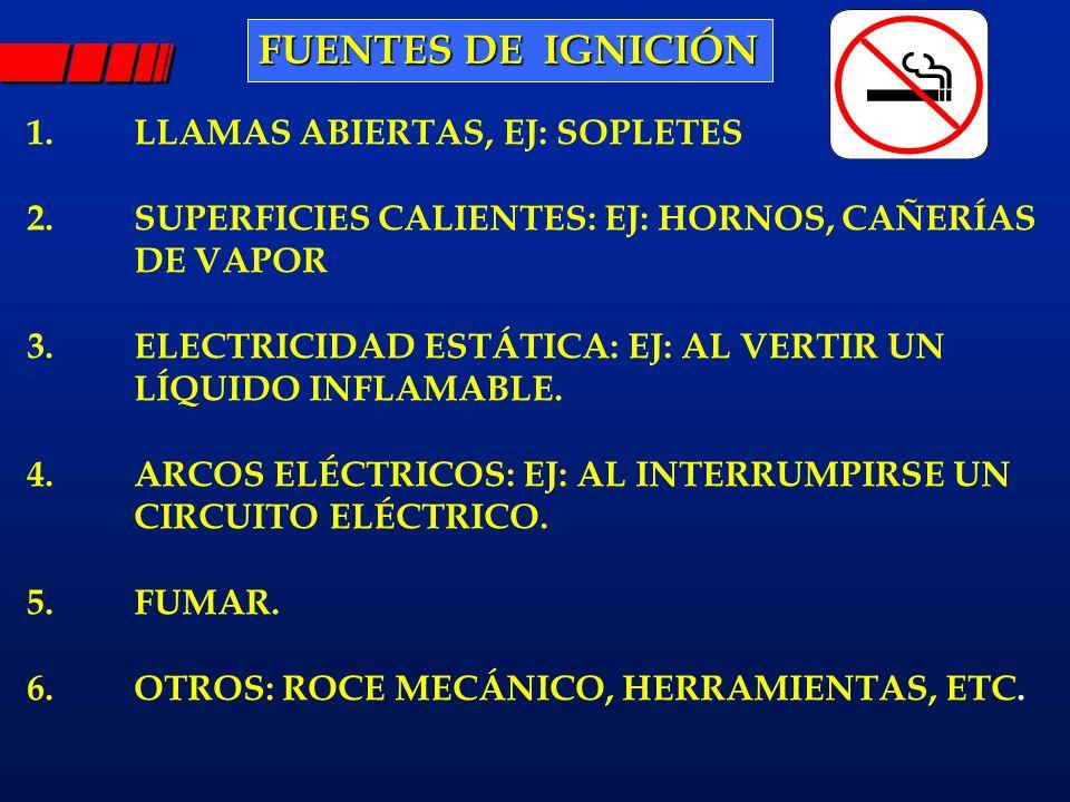 FUENTES DE IGNICIÓN 1. LLAMAS ABIERTAS, EJ: SOPLETES