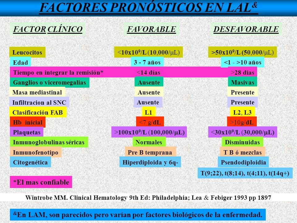 FACTORES PRONÓSTICOS EN LAL&