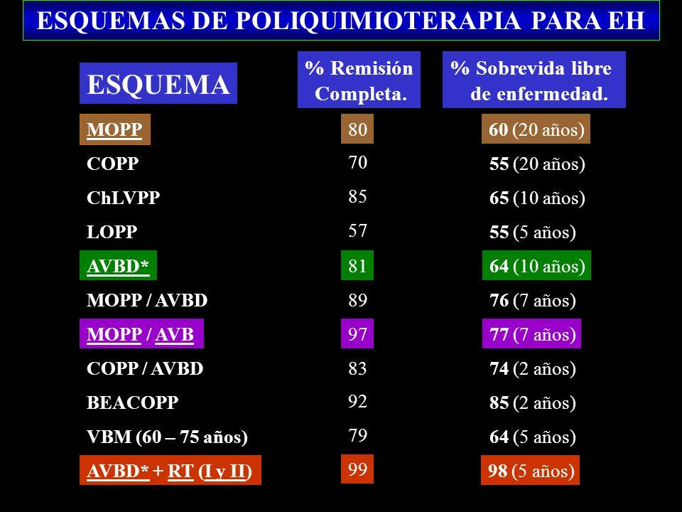 ESQUEMAS DE POLIQUIMIOTERAPIA PARA EH