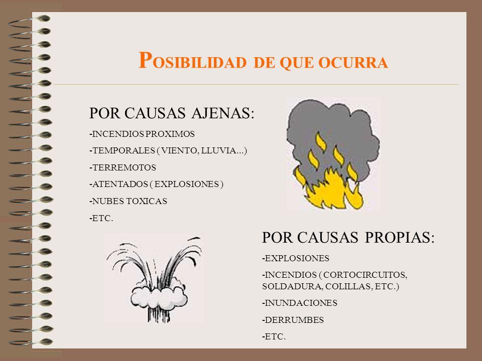POSIBILIDAD DE QUE OCURRA