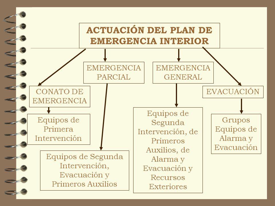 ACTUACIÓN DEL PLAN DE EMERGENCIA INTERIOR