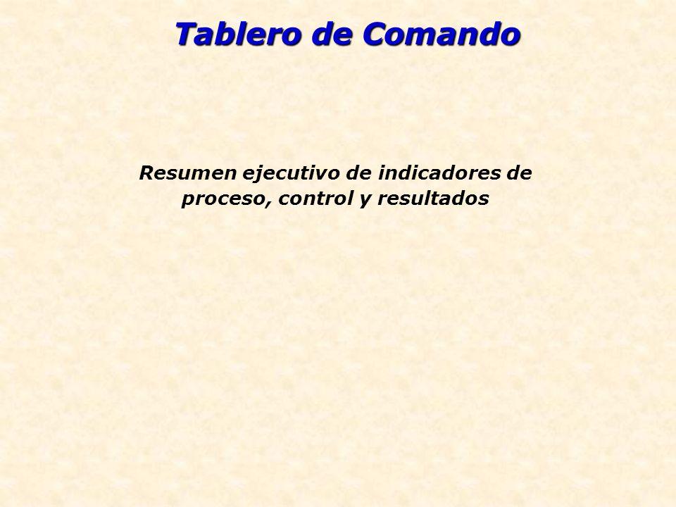 Resumen ejecutivo de indicadores de proceso, control y resultados