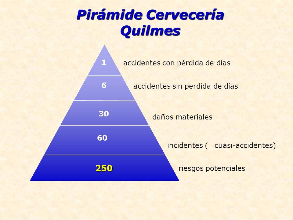 Pirámide Cervecería Quilmes