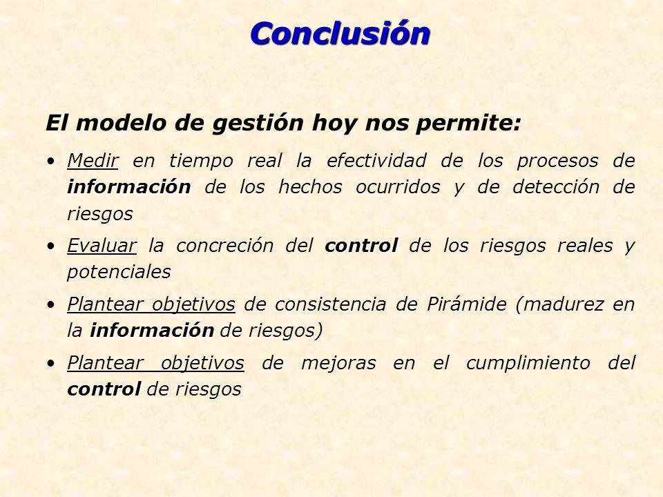 Conclusión El modelo de gestión hoy nos permite: