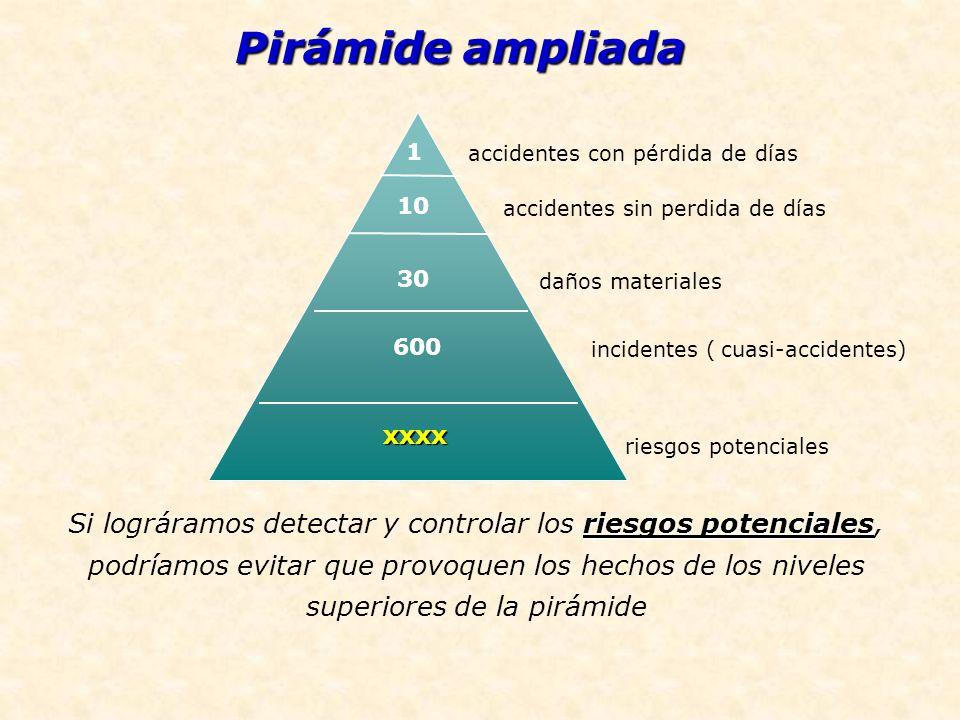 Pirámide ampliada 1. accidentes con pérdida de días. 10. accidentes sin perdida de días. 30. daños materiales.