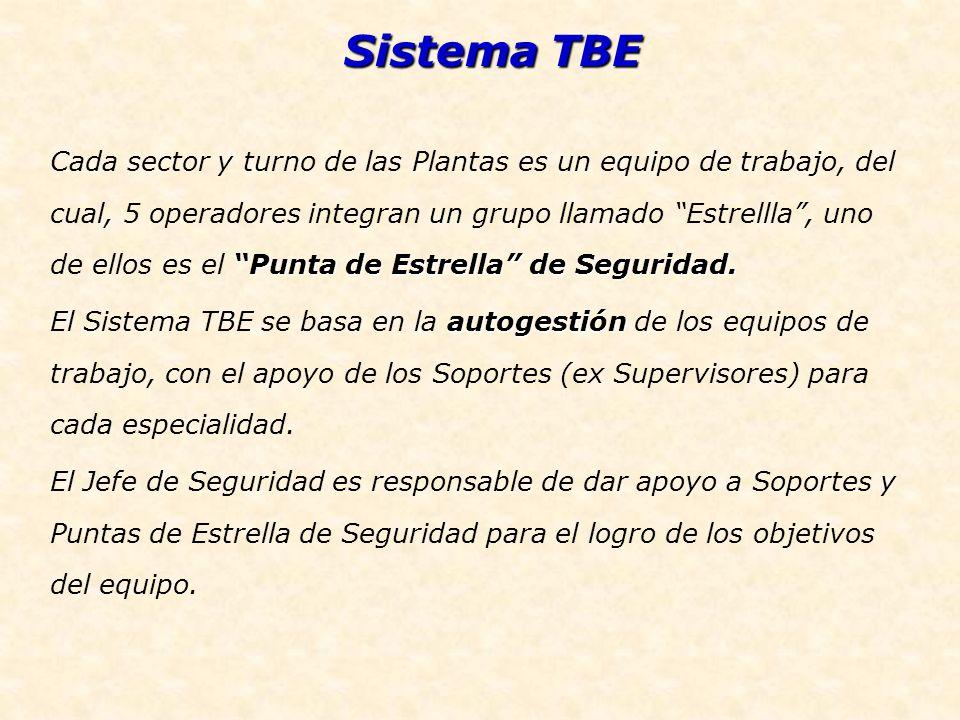 Sistema TBE