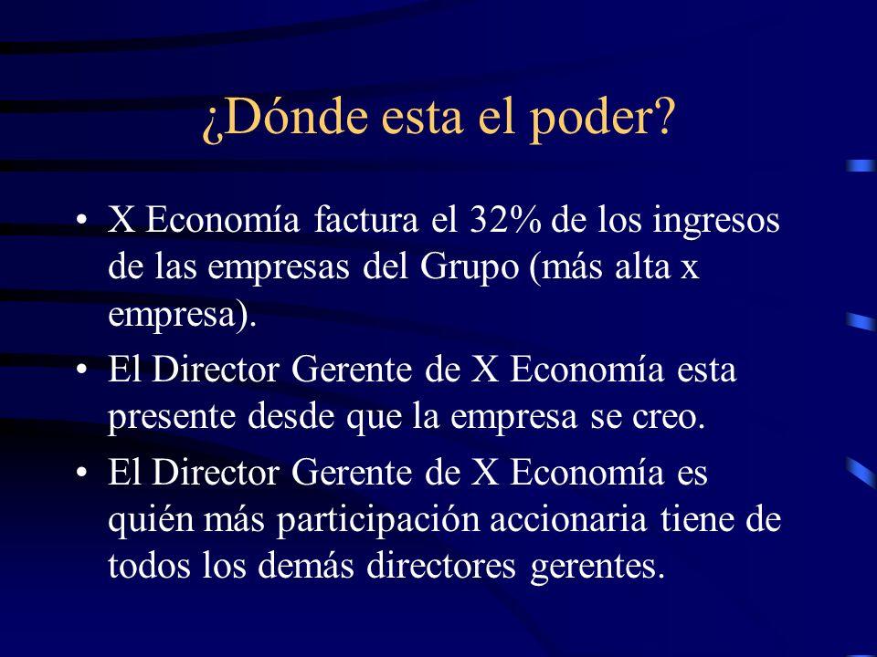 ¿Dónde esta el poder X Economía factura el 32% de los ingresos de las empresas del Grupo (más alta x empresa).