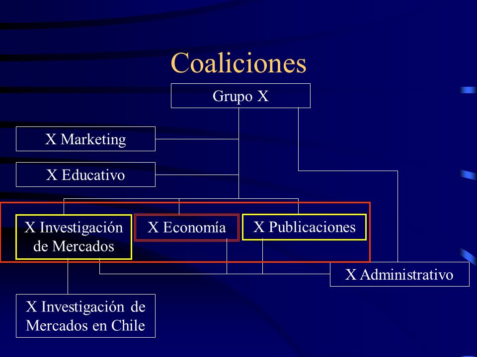 Coaliciones Grupo X X Marketing X Educativo