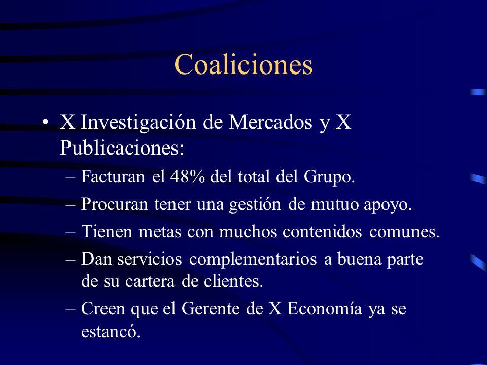 Coaliciones X Investigación de Mercados y X Publicaciones: