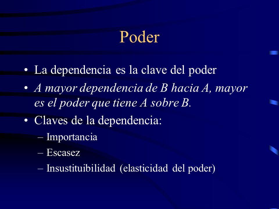 Poder La dependencia es la clave del poder