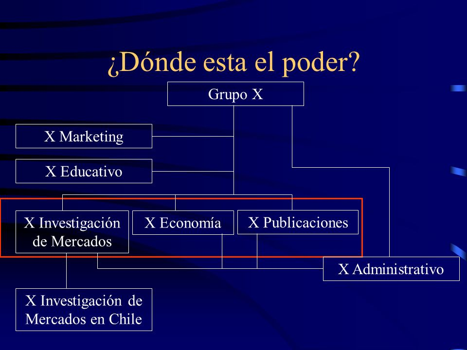 ¿Dónde esta el poder Grupo X X Marketing X Educativo