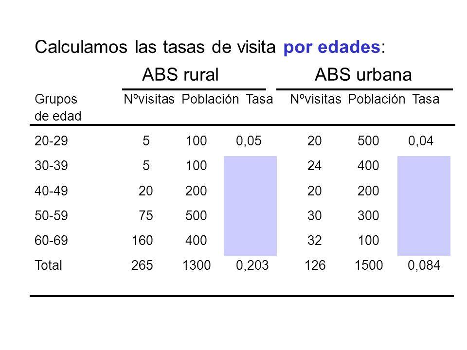 Calculamos las tasas de visita por edades: ABS rural ABS urbana