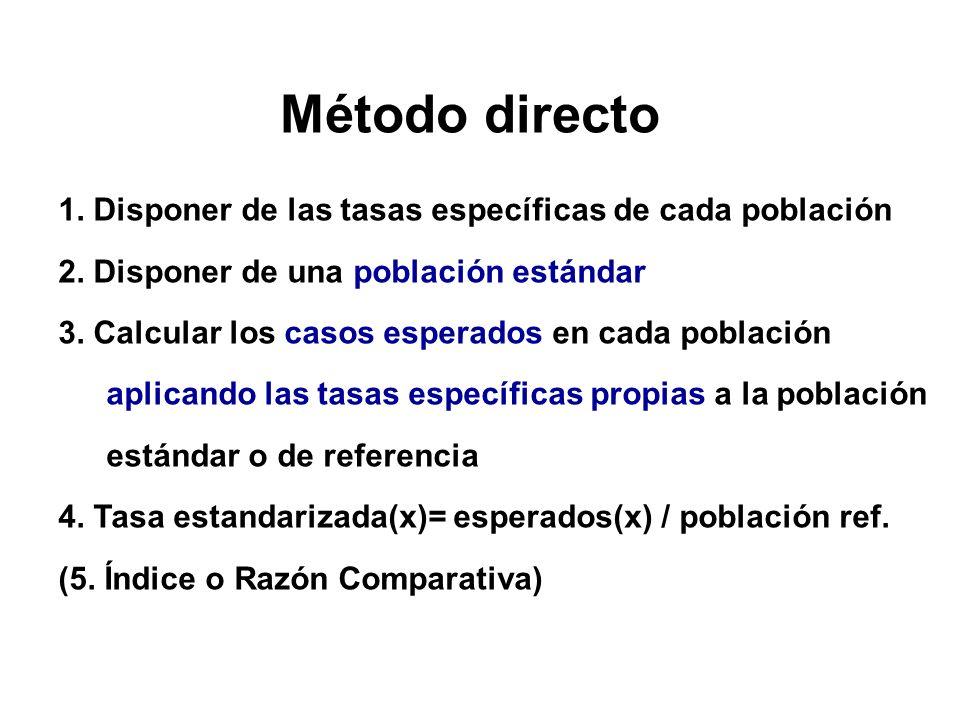 Método directo 1. Disponer de las tasas específicas de cada población