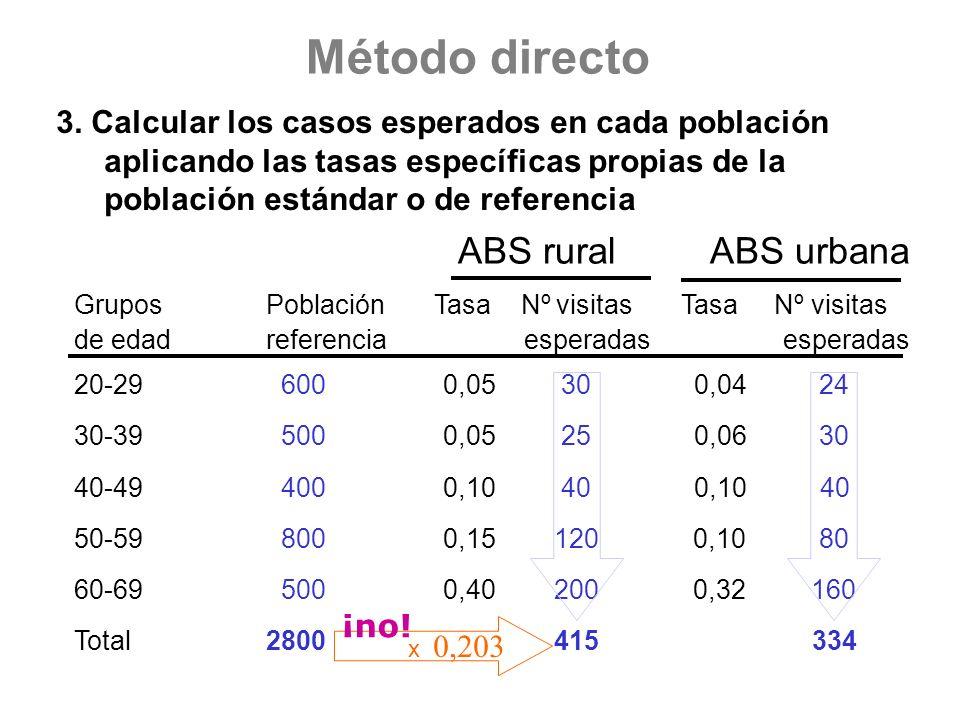 Método directo ABS rural ABS urbana