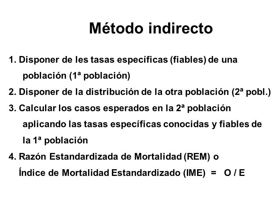 Método indirecto 1. Disponer de les tasas específicas (fiables) de una población (1ª población)