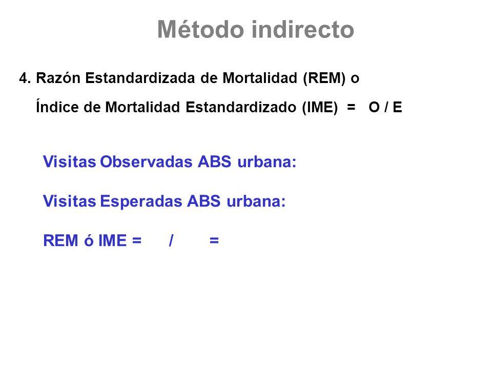 Método indirecto Visitas Observadas ABS urbana: