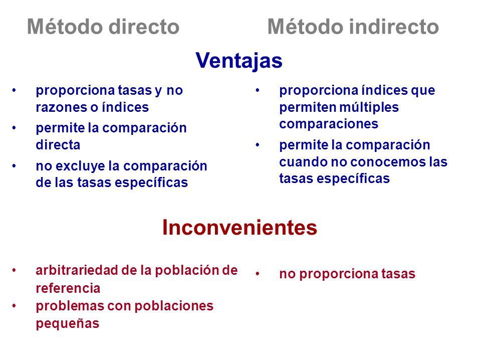 Método directo Método indirecto