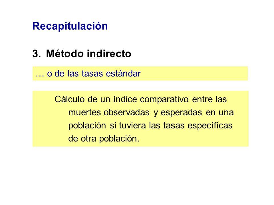 Recapitulación 3. Método indirecto … o de las tasas estándar