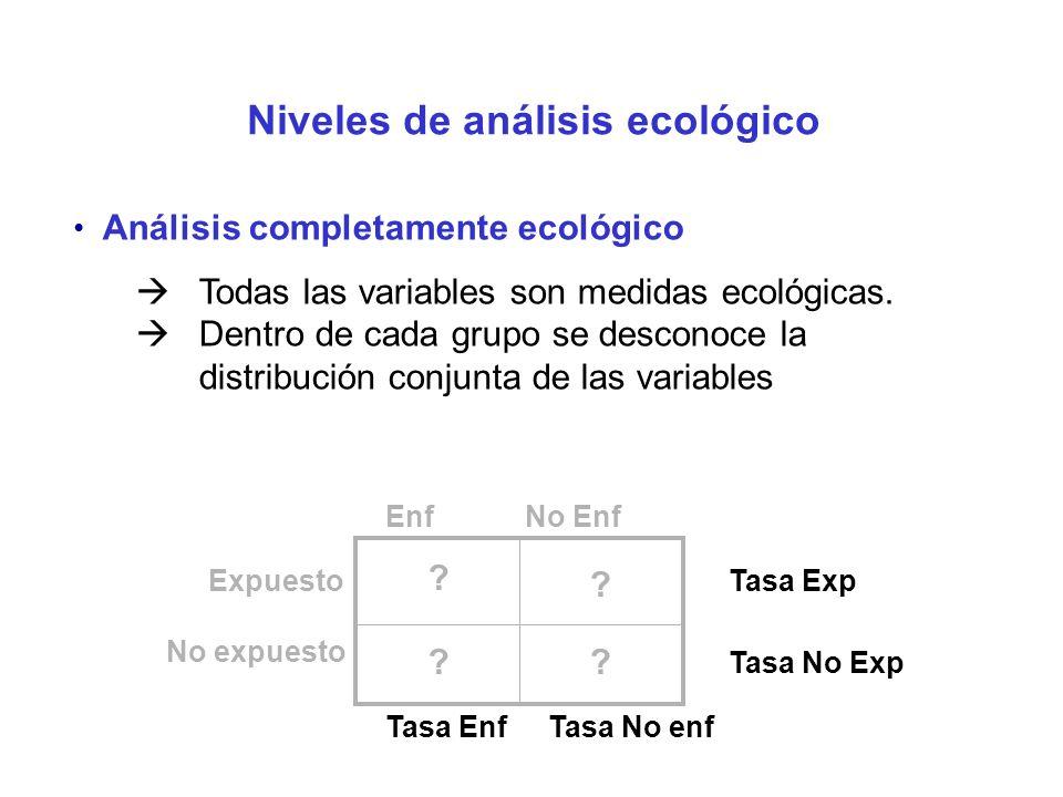 Niveles de análisis ecológico