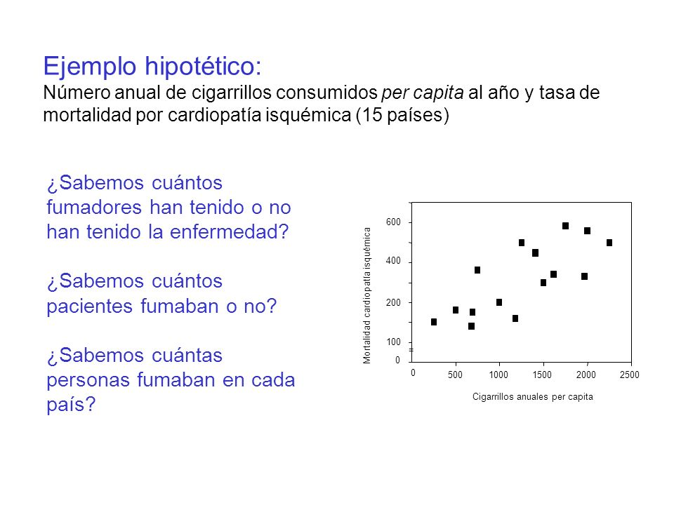 Ejemplo hipotético: Número anual de cigarrillos consumidos per capita al año y tasa de mortalidad por cardiopatía isquémica (15 países)
