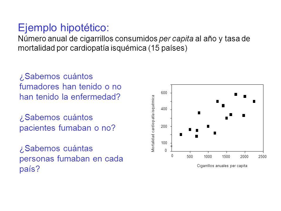 Ejemplo hipotético:Número anual de cigarrillos consumidos per capita al año y tasa de mortalidad por cardiopatía isquémica (15 países)